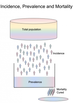 incidence, prevalence, mortality-01.png